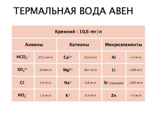 свойства воды авен.052
